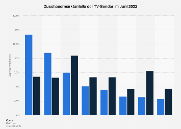 Zuschauermarktanteile der TV-Sender im September 2018