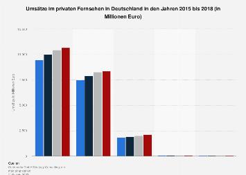 Umsätze im privaten Fernsehen in Deutschland 2016