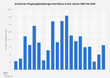 Anzahl der Flugzeugbestellungen bei Airbus bis 2019