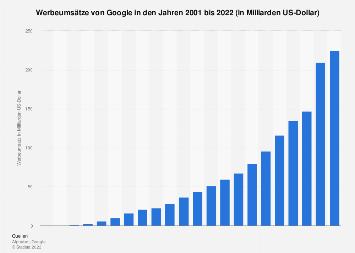 Umsatz mit Werbung von Google bis 2018