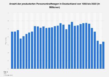 Jährliche Produktion von Pkw in Deutschland bis 2018