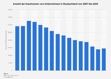 Firmeninsolvenzen in Deutschland bis 2017