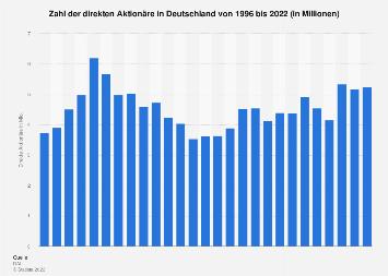Zahl der direkten Aktionäre in Deutschland bis 2017