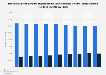 Bevölkerung mit und ohne Migrationshintergrund (i.e.S.) in Deutschland bis 2018