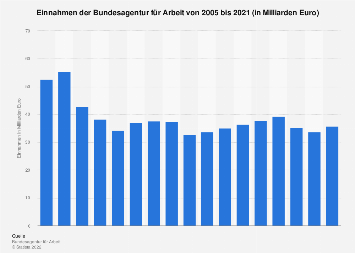 Einnahmen der Bundesagentur für Arbeit bis 2017