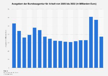 Ausgaben der Bundesagentur für Arbeit bis 2017