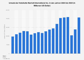 Umsatz der Hotelkette Marriott International Inc. bis 2017