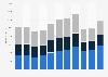 Umsatz von GlaxoSmithKline nach Regionen bis 2018