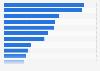 Werbetreibende der FMCG-Branche mit den höchsten Investitionen im 2. Quartal 2015