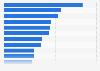 Pharmaunternehmen: Top 15 nach Umsatz pro Mitarbeiter 2008