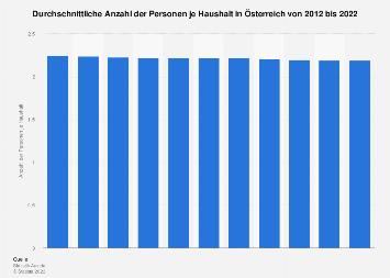 Haushaltsgröße in Österreich bis 2017