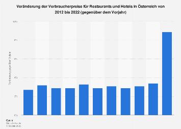 Veränderung der Verbraucherpreise für Restaurants und Hotels in Österreich bis 2017