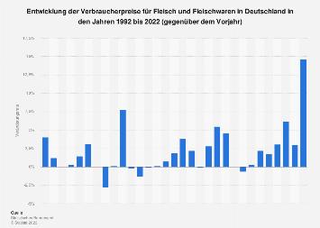 Verbraucherpreise für Fleisch und Fleischwaren in Deutschland bis 2019