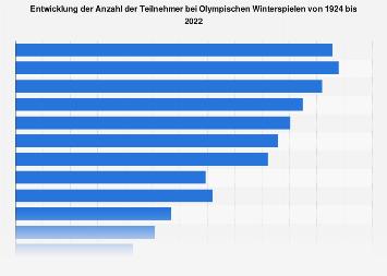 Anzahl der Teilnehmer der Olympischen Winterspiele bis 2018