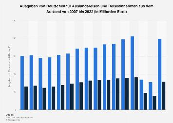 Ausgaben und Einnahmen im deutschen Reiseverkehr bis 2018