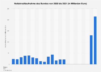 nettokreditaufnahme der ffentlichen haushalte in deutschland bis 2011 statistik. Black Bedroom Furniture Sets. Home Design Ideas