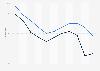 Preisentwicklung von Online-Werbeflächen von 2000 bis 2010