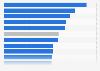 Arbeitskosten pro Stunde im Dienstleistungssektor in der Schweiz nach Branchen 2016
