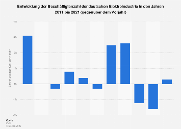 Deutsche Elektroindustrie - Entwicklung der Beschäftigtenzahl bis 2018