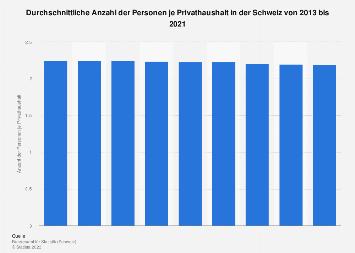 Haushaltsgröße in der Schweiz bis 2016