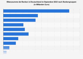 Bilanzsumme der Banken in Deutschland nach Bankengruppen 2019