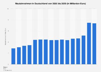 Mauteinnahmen in Deutschland bis 2016