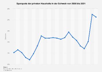 Sparquote der privaten Haushalte in der Schweiz bis 2017