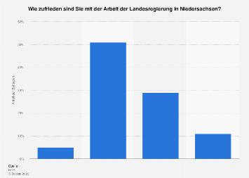 Zufriedenheit mit der Landesregierung in Niedersachsen 2018