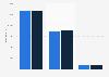 Bruttowerbeaufwendungen in den Printmedien im Jahr 2010