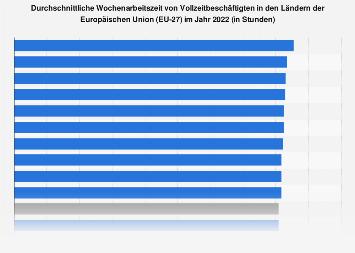 Durchschnittliche Wochenarbeitszeit in Ländern der EU 2017