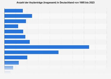 Asylanträge in Deutschland - Jahreswerte bis 2018