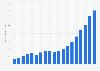 Umsatz von Adobe Systems weltweit bis 2016