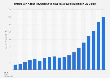 Umsatz von Adobe Systems weltweit bis 2018
