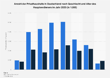Privathaushalte in Deutschland nach Geschlecht und Alter des Hauptverdieners 2017