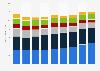 Umsatz von Johnson & Johnson im Konsumenten-Segment nach Produktkategorie bis 2017