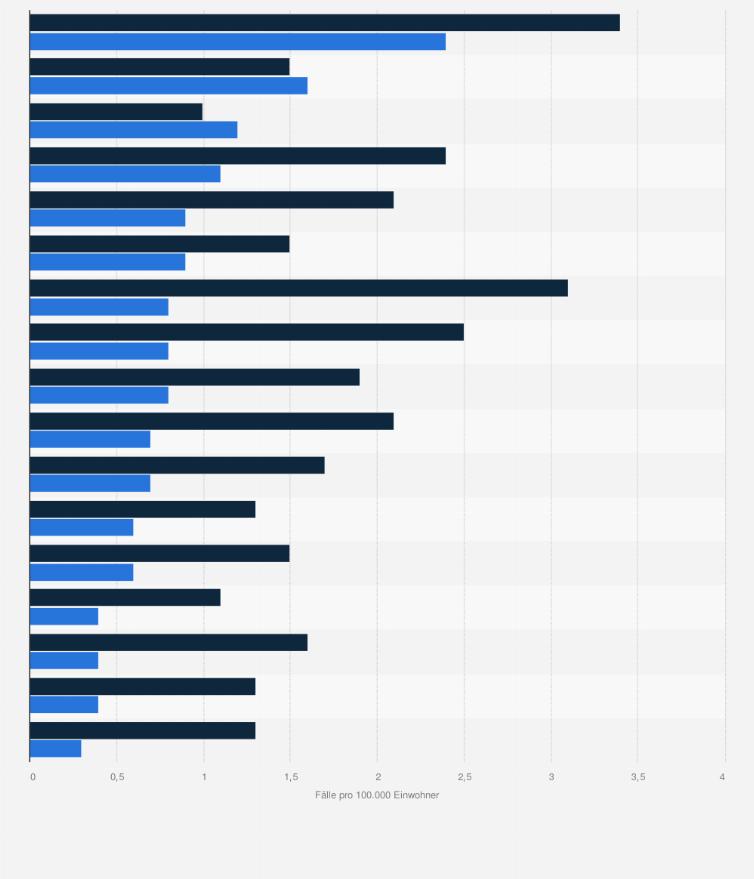 Deutschland anzahl der morde in Wie viele