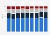 Sortimente der führenden Einzelhandelsunternehmen bis 2017