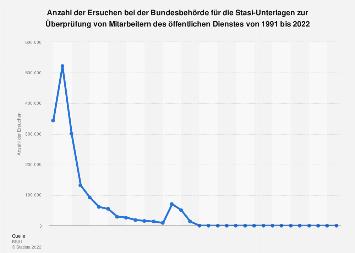 Überprüfung v. Mitarbeitern des öffentlichen Dienstes zu Stasi-Vergangenheit bis 2018