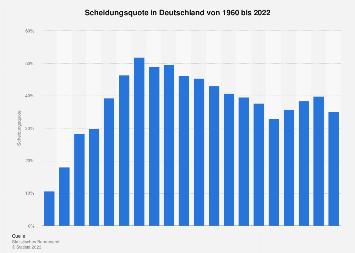 Scheidungsquote in Deutschland bis 2017