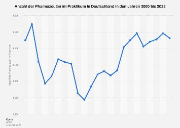 Anzahl der Pharmazeuten im Praktikum in Deutschland bis 2018
