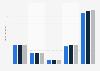 Apotheken - Übliches Randsortiment nach Umsätzen 2010-2012