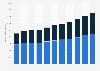 Passagieraufkommen im weltweiten Linienluftverkehr bis 2016