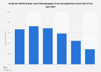 Anteil der Online-Käufer nach Altersgruppen in der Europäischen Union (EU-28) 2017