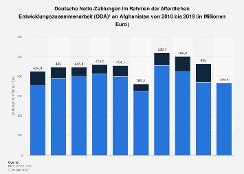 Deutsche Entwicklungshilfe für Afghanistan bis 2015
