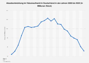 Absatzentwicklung im Videokaufmarkt in Deutschland bis 2018