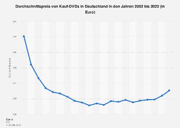 Preisentwicklung von DVDs in Deutschland bis 2017