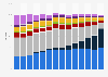 Umsatzanteile der Vertriebskanäle im Videokaufmarkt bis 2018