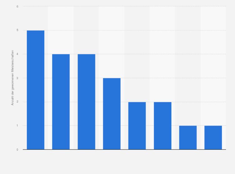 fussball italien deutschland statistik