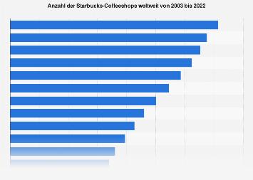 Anzahl der Starbucks-Coffeeshops weltweit bis 2017