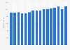 Umsatz von Maxingvest weltweit bis 2017